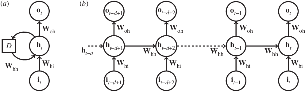 Figure 1 for Data-Driven Forecasting of High-Dimensional Chaotic Systems with Long Short-Term Memory Networks