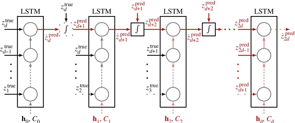 Figure 2 for Data-Driven Forecasting of High-Dimensional Chaotic Systems with Long Short-Term Memory Networks