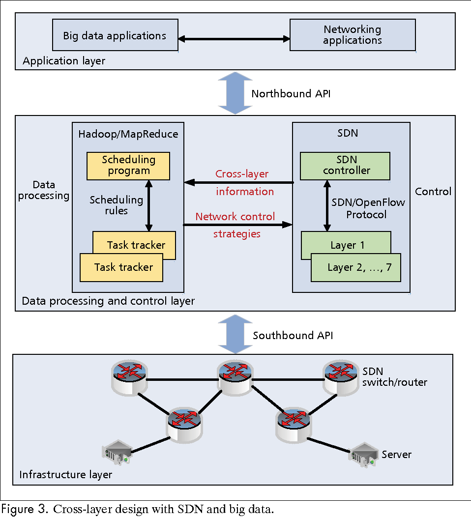 When big data meets software defined networking sdn for big data figure 3 baditri Images