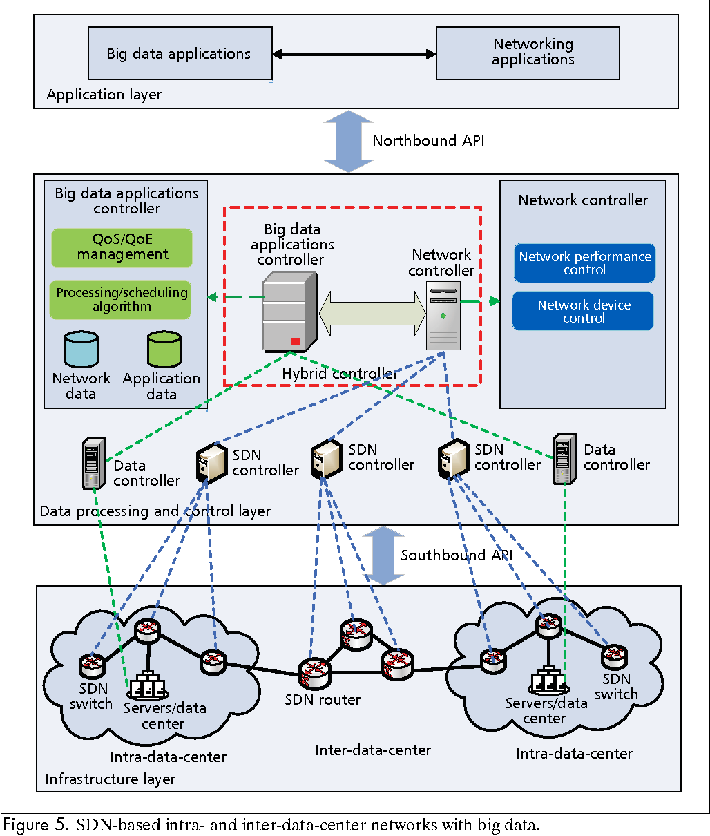When big data meets software defined networking sdn for big data figure 5 baditri Images