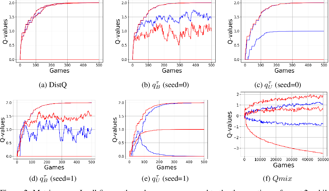 Figure 3 for Logical Team Q-learning: An approach towards factored policies in cooperative MARL