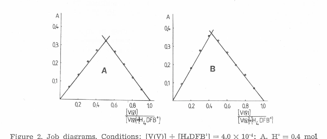Figure 2 B Indicates That At Lower Aciditi Es The Compleof The Composition Other