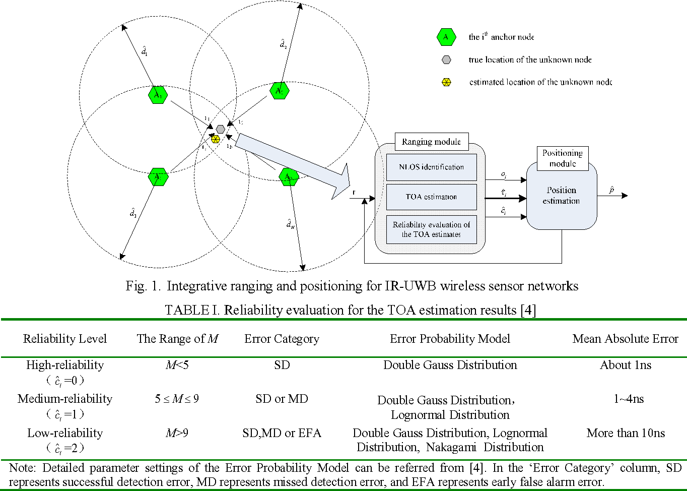 Fig. 1. Integrative ranging and positioning for IR-UWB wireless sensor networks