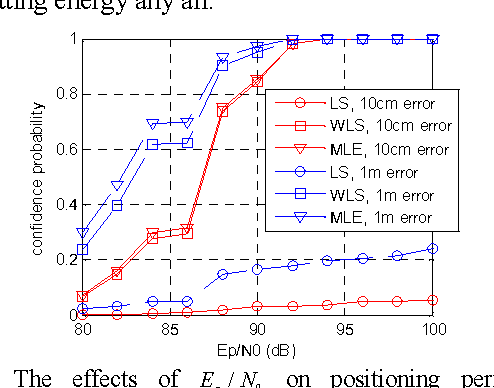Fig. 3. The effects of 0/pE N on positioning performance ( NLOSN =2, 6N  )