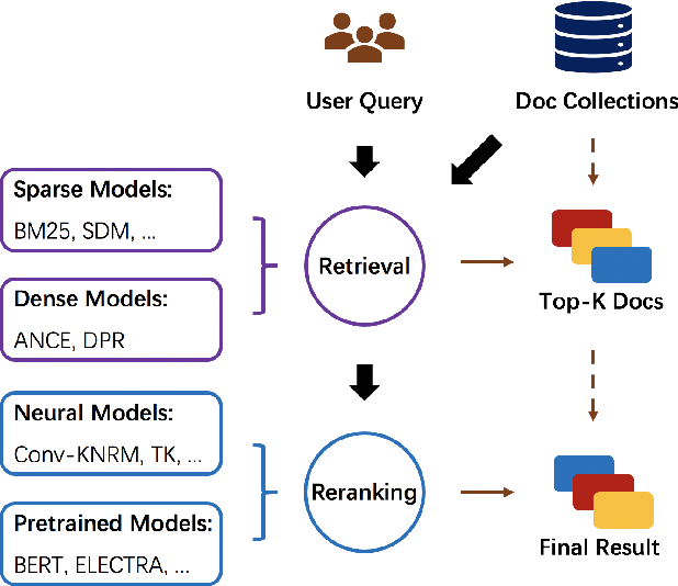 Figure 2 for OpenMatch: An Open-Source Package for Information Retrieval