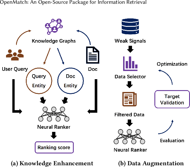 Figure 3 for OpenMatch: An Open-Source Package for Information Retrieval