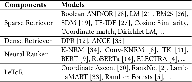 Figure 4 for OpenMatch: An Open-Source Package for Information Retrieval