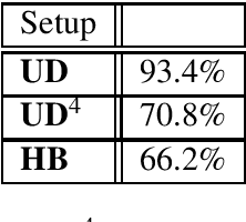 Table 6.11: Mean normalized expected losses and mean accuracies (in braces) for the different sets of user states over all recording sessions of setups UD, UD4 and HB.