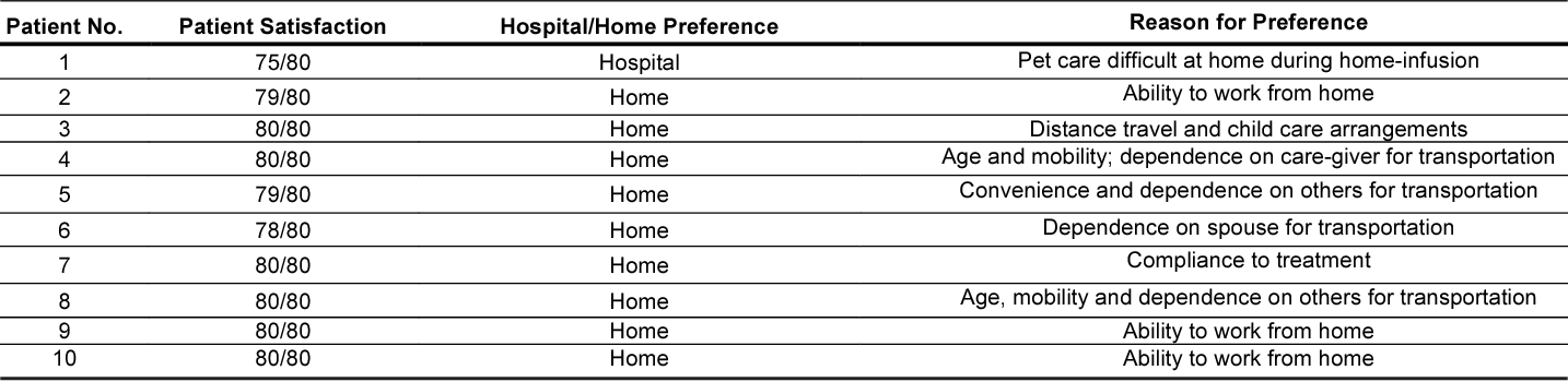 Home IVIG for CIDP: a focus on patient centred care