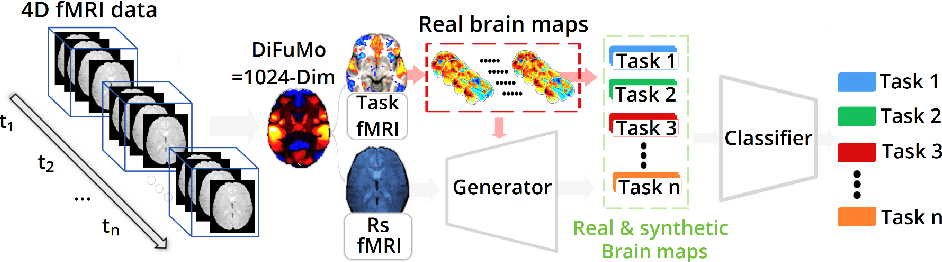Figure 1 for Functional Magnetic Resonance Imaging data augmentation through conditional ICA