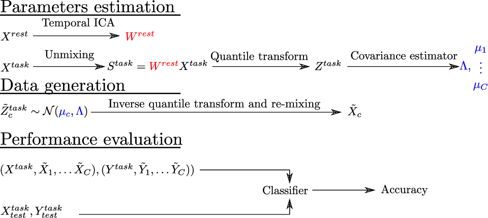 Figure 3 for Functional Magnetic Resonance Imaging data augmentation through conditional ICA