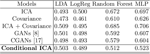 Figure 2 for Functional Magnetic Resonance Imaging data augmentation through conditional ICA