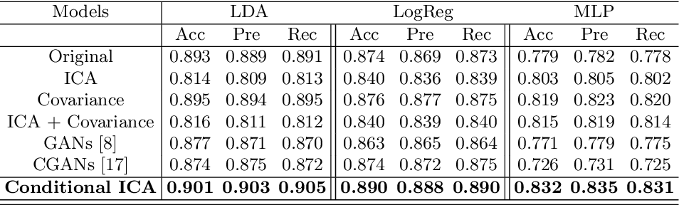 Figure 4 for Functional Magnetic Resonance Imaging data augmentation through conditional ICA