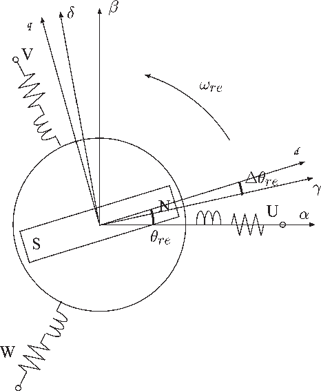 permanent magnet synchronous motor theory