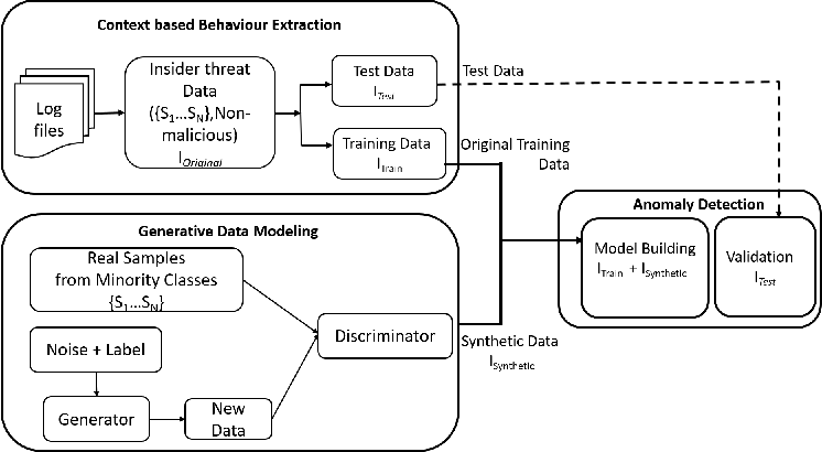 Figure 1 for Multi-class Classification Based Anomaly Detection of Insider Activities