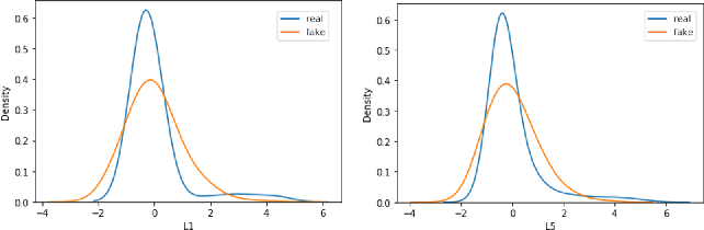 Figure 4 for Multi-class Classification Based Anomaly Detection of Insider Activities