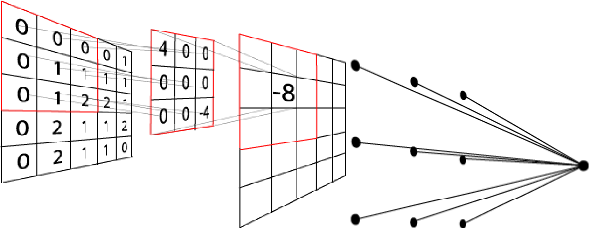 Figure 1 for Adversary Detection in Neural Networks via Persistent Homology