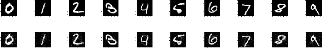 Figure 3 for Adversary Detection in Neural Networks via Persistent Homology