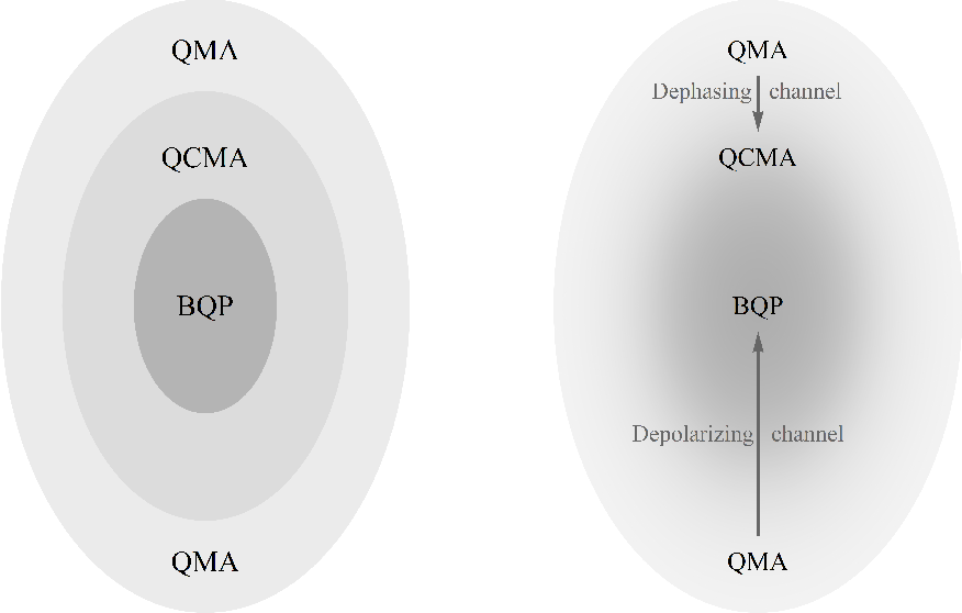 PDF] Robustness of QMA against witness noise - Semantic Scholar