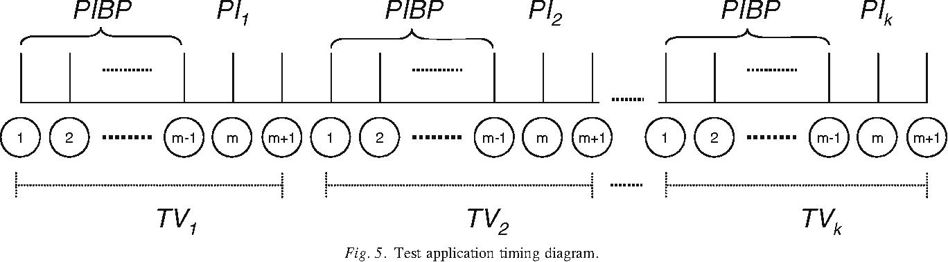 Fig. 5. Test application timing diagram.