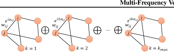 Figure 1 for Multi-Frequency Vector Diffusion Maps