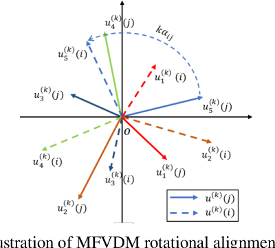 Figure 2 for Multi-Frequency Vector Diffusion Maps