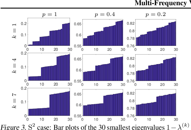 Figure 3 for Multi-Frequency Vector Diffusion Maps