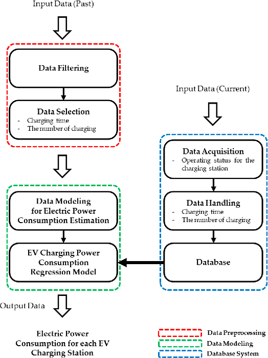 Figure 1 From An Electric Power Consumption Analysis System For The