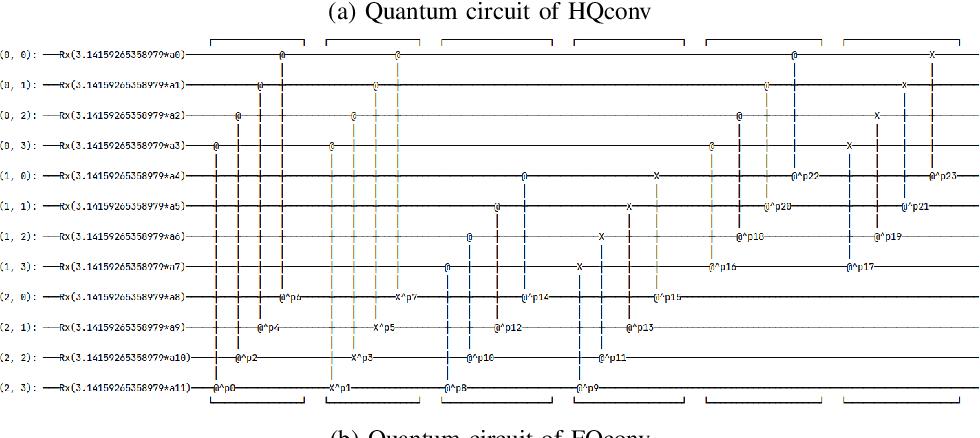 Figure 1 for RGB Image Classification with Quantum Convolutional Ansaetze