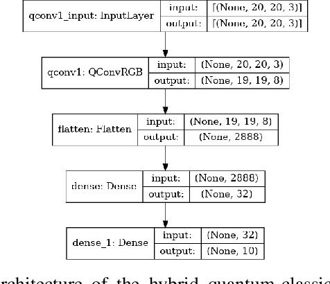 Figure 2 for RGB Image Classification with Quantum Convolutional Ansaetze