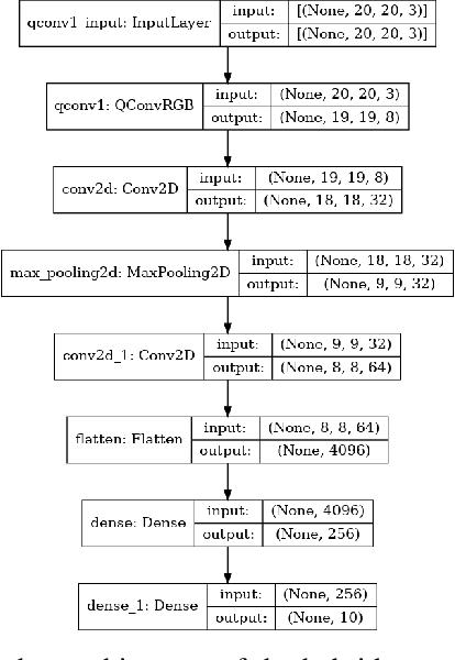Figure 3 for RGB Image Classification with Quantum Convolutional Ansaetze