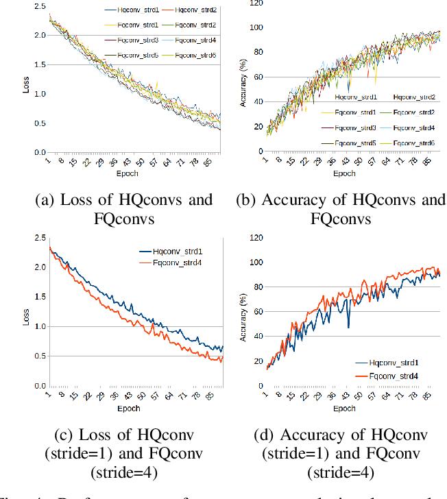 Figure 4 for RGB Image Classification with Quantum Convolutional Ansaetze