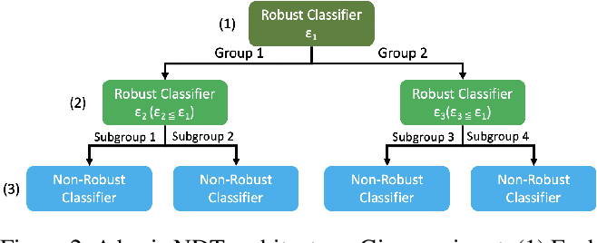 Figure 3 for Adaptive Verifiable Training Using Pairwise Class Similarity