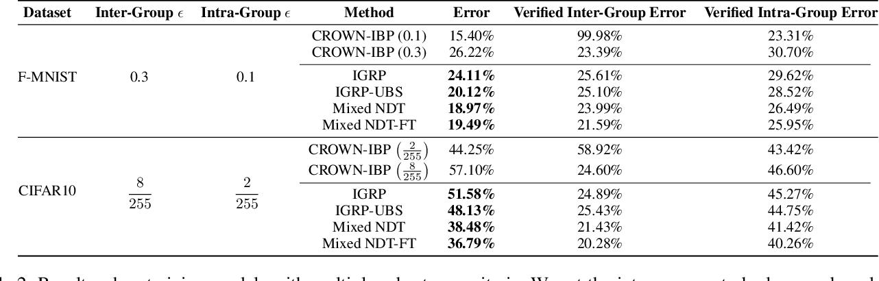 Figure 4 for Adaptive Verifiable Training Using Pairwise Class Similarity