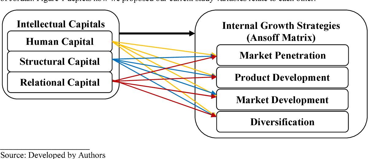 Figure 2 from Impact of Intellectual Capital on Carrefour