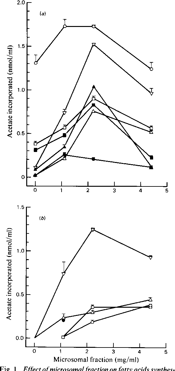 Figure 1 From Triacylglycerol Synthesis In Goat Mammary Gland The