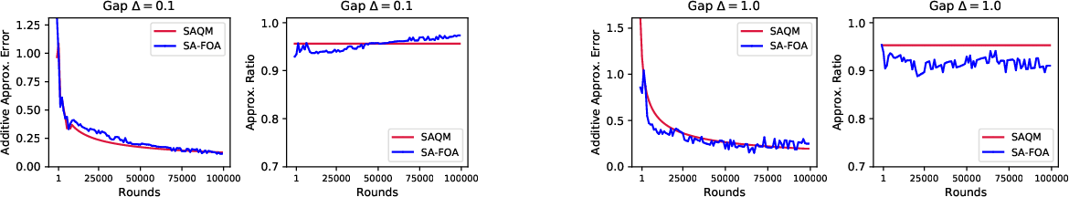 Figure 1 for Polynomial-time Algorithms for Combinatorial Pure Exploration with Full-bandit Feedback