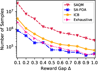 Figure 4 for Polynomial-time Algorithms for Combinatorial Pure Exploration with Full-bandit Feedback