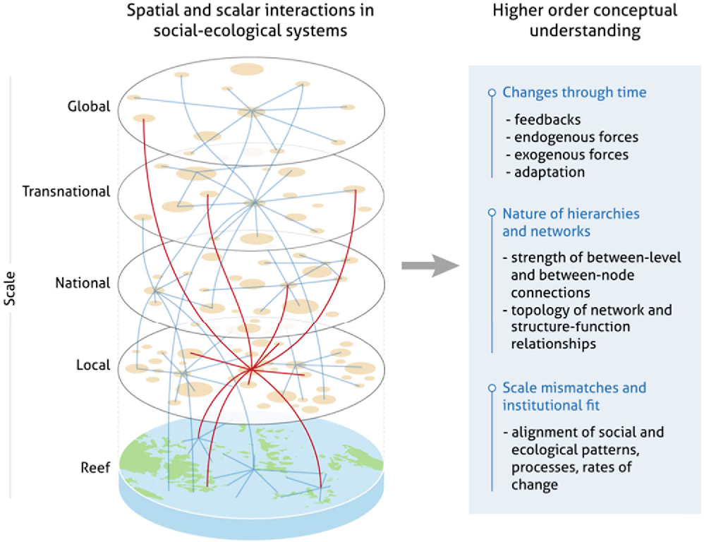 spatial resilience in social ecological systems cumming graeme s