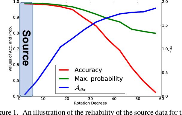 Figure 1 for Gradual Domain Adaptation via Self-Training of Auxiliary Models
