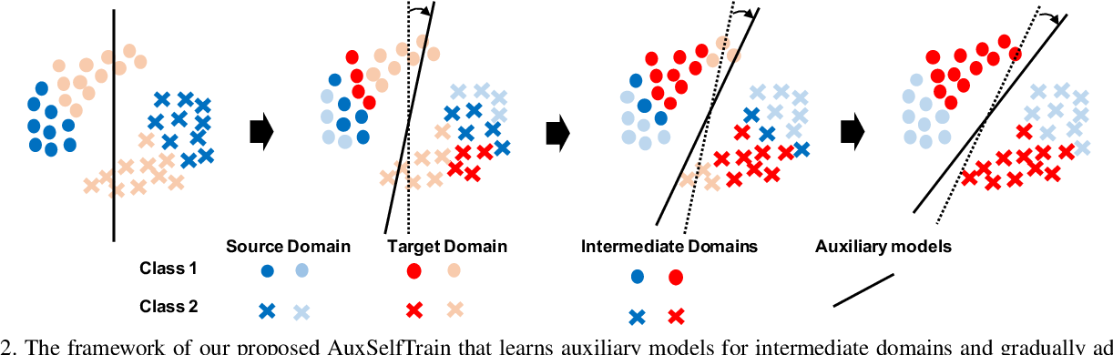 Figure 3 for Gradual Domain Adaptation via Self-Training of Auxiliary Models