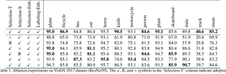 Figure 2 for Gradual Domain Adaptation via Self-Training of Auxiliary Models