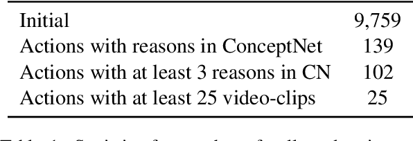 Figure 2 for WhyAct: Identifying Action Reasons in Lifestyle Vlogs