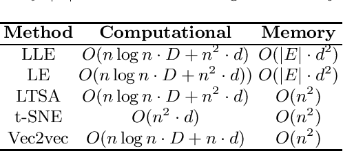 Figure 1 for A Local Similarity-Preserving Framework for Nonlinear Dimensionality Reduction with Neural Networks