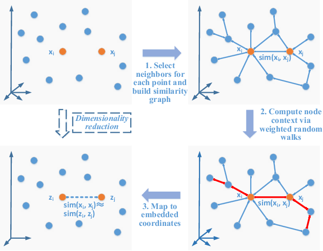 Figure 2 for A Local Similarity-Preserving Framework for Nonlinear Dimensionality Reduction with Neural Networks