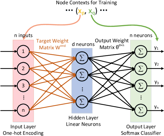 Figure 3 for A Local Similarity-Preserving Framework for Nonlinear Dimensionality Reduction with Neural Networks