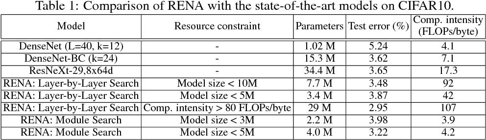 Figure 2 for Resource-Efficient Neural Architect