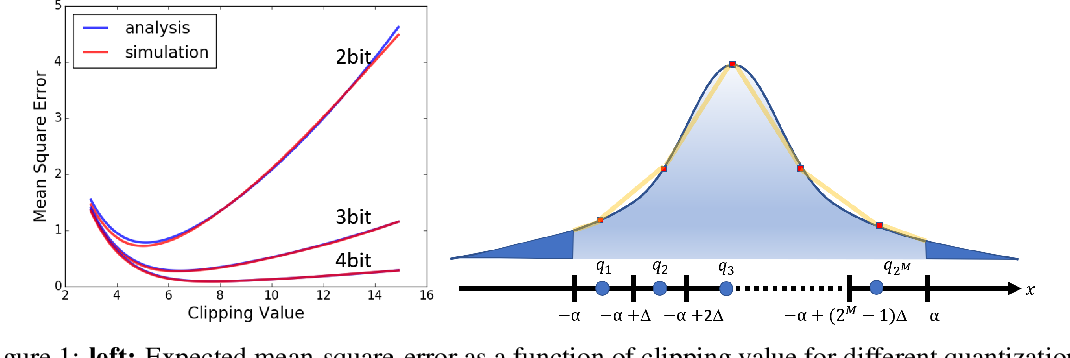 Figure 2 for ACIQ: Analytical Clipping for Integer Quantization of neural networks