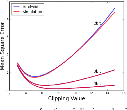 Figure 4 for ACIQ: Analytical Clipping for Integer Quantization of neural networks