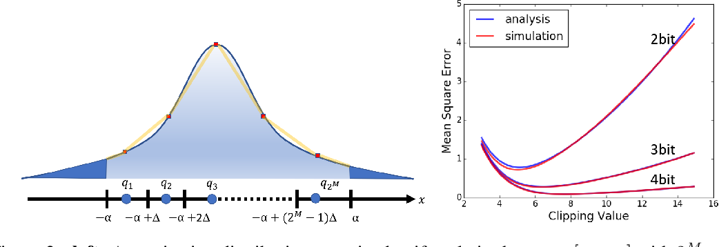 Figure 3 for ACIQ: Analytical Clipping for Integer Quantization of neural networks